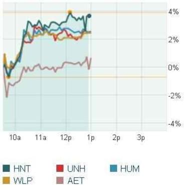 2009_09_17_health_stocks